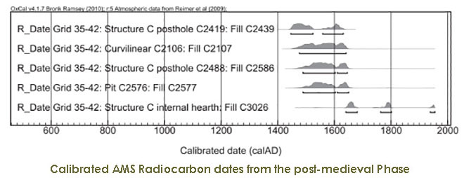 C14 calibrated chart